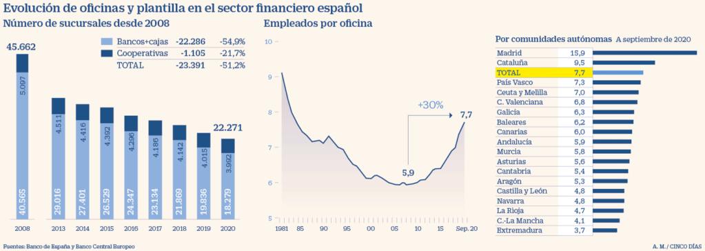 Negocio de la banca en España. El gobierno avala a la banca privada por otros 100.000 millones. Cooperación sindical.  - Página 12 5ed69010