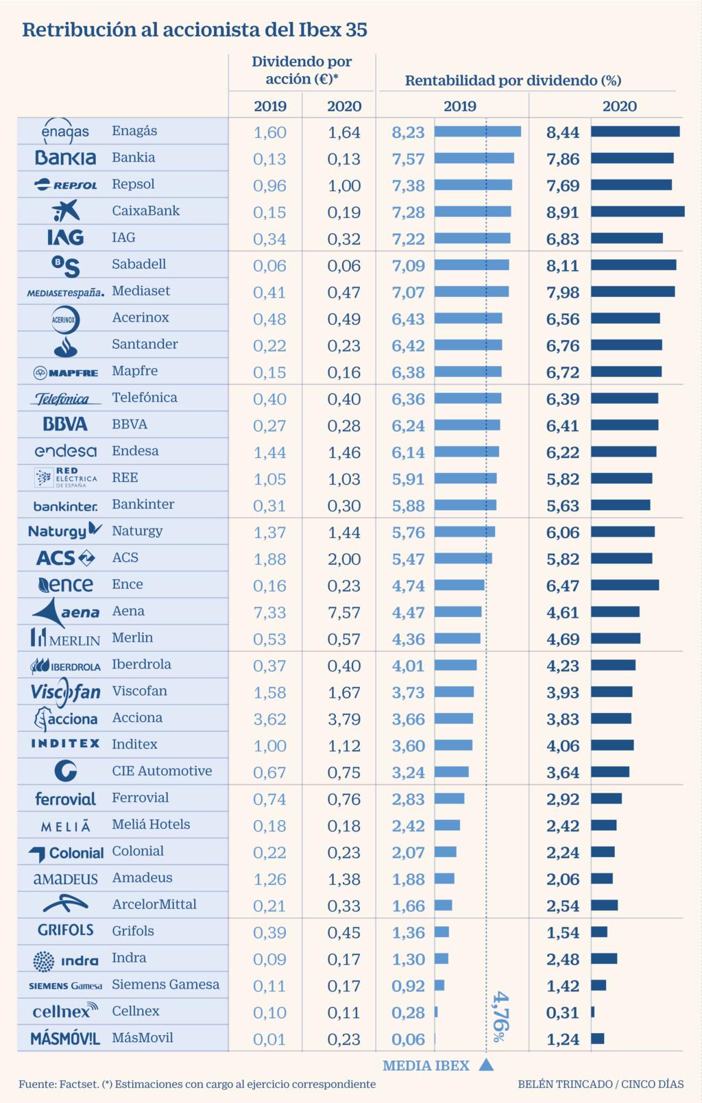 España: IBEX, banca, cajas, ganancias, dividendos... - Página 2 6be8d110
