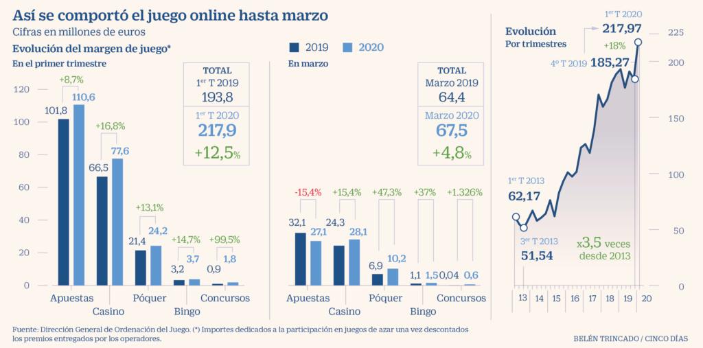 Los españoles gastan decenas de miles de millones en loterías, apuestas, casinos y similares. 721bec10
