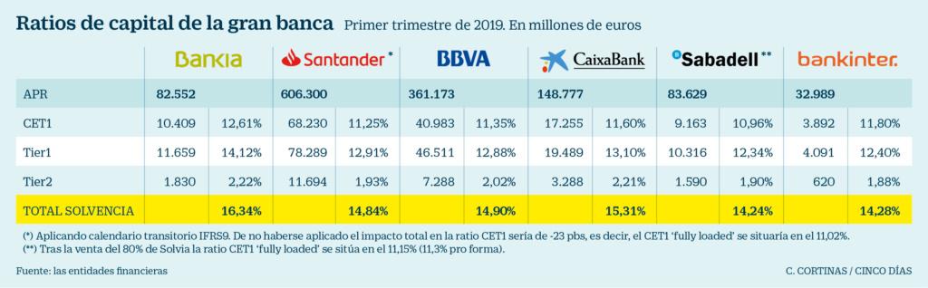 Negocio de la banca en España. El gobierno avala a la banca privada por otros 100.000 millones. Cooperación sindical.  - Página 10 89a1cb10