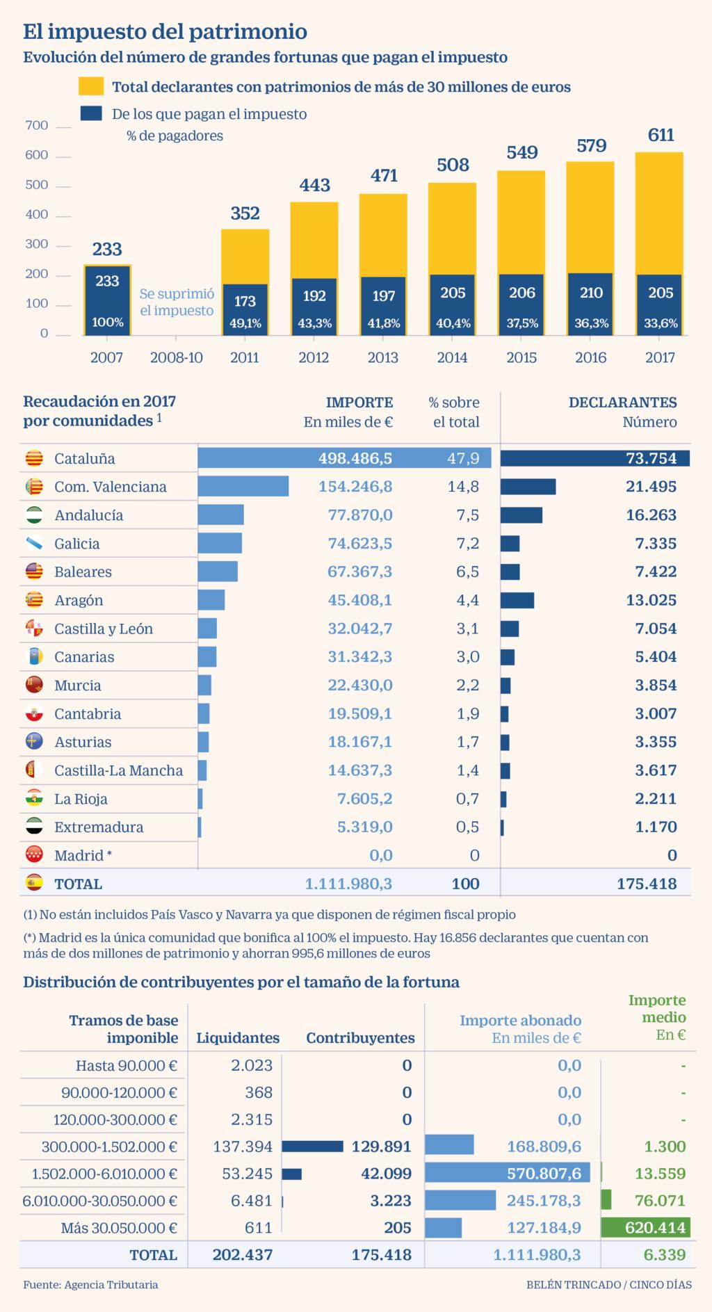 España: Impuestos de patrimonio, renta y sociedades. Presión clasista del capital. - Página 2 98ed0b10