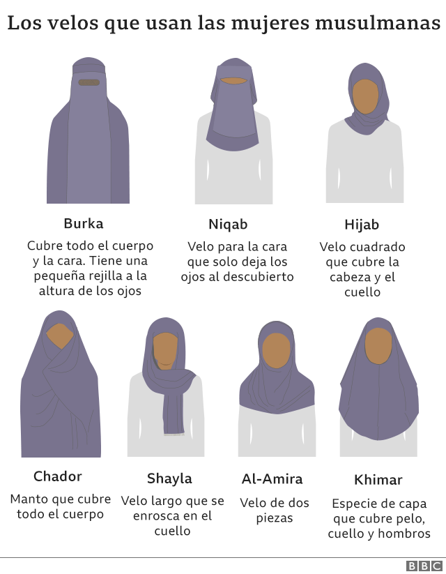 Velos islámicos. Prendas con que recubren el cuerpo femenino de muchas mujeres musulmanas varía según costumbres y países. _1200210
