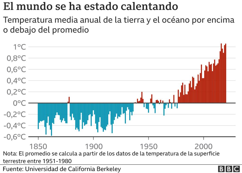 Clima, cambio climático antropogénico... capitalista. - Página 28 _1210710