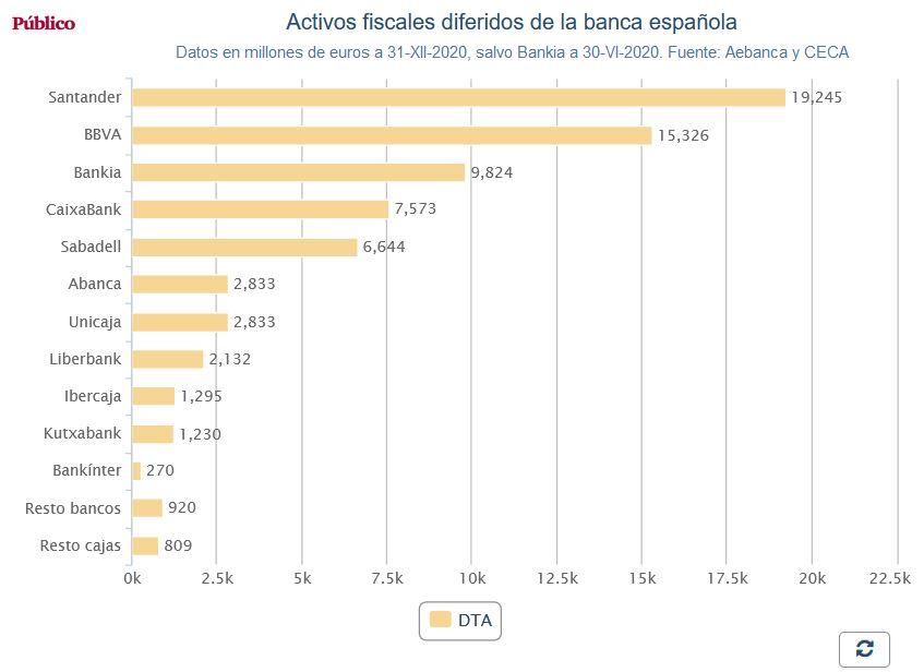 Negocio de la banca en España. El gobierno avala a la banca privada por otros 100.000 millones. Cooperación sindical.  - Página 12 Activo10