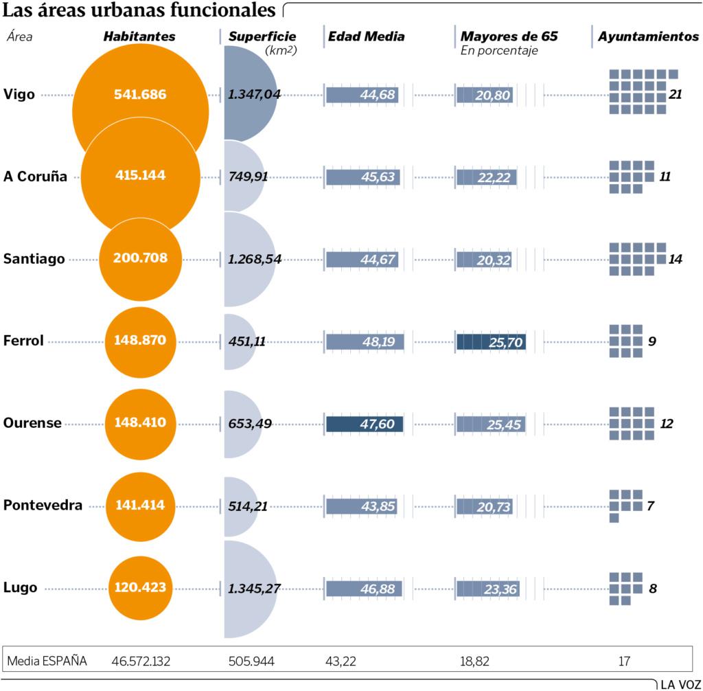 Galiza, demografía: Despoblamiento rural, más de 200.000 casas deshabitadas. - Página 3 Areasu10