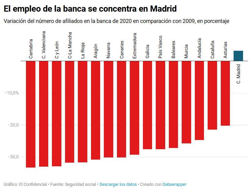 Negocio de la banca en España. El gobierno avala a la banca privada por otros 100.000 millones. Cooperación sindical.  - Página 12 Banca10