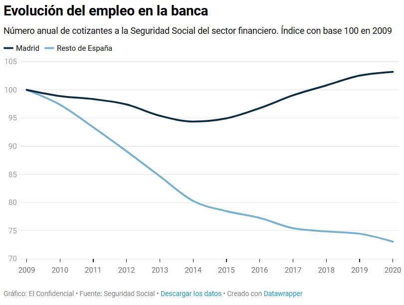 Negocio de la banca en España. El gobierno avala a la banca privada por otros 100.000 millones. Cooperación sindical.  - Página 12 Banca_10