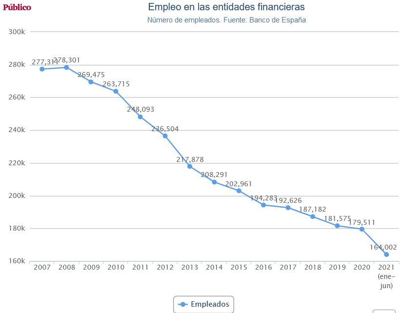 Negocio de la banca en España. El gobierno avala a la banca privada por otros 100.000 millones. Cooperación sindical.  - Página 12 Banca_16