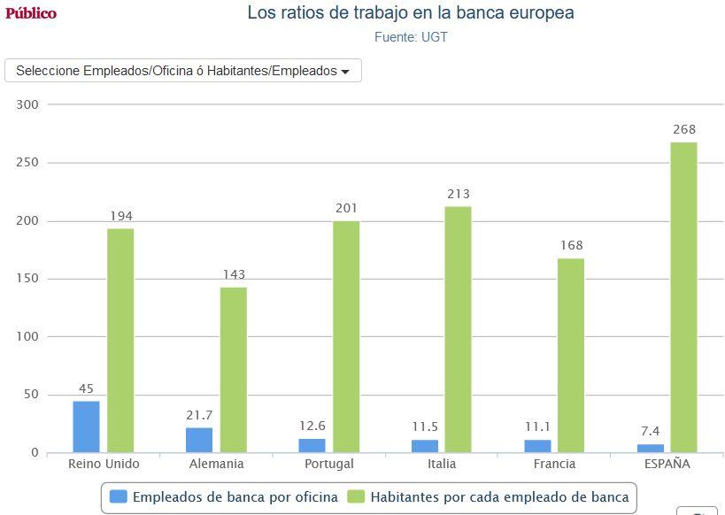 Negocio de la banca en España. El gobierno avala a la banca privada por otros 100.000 millones. Cooperación sindical.  - Página 12 Banca_17