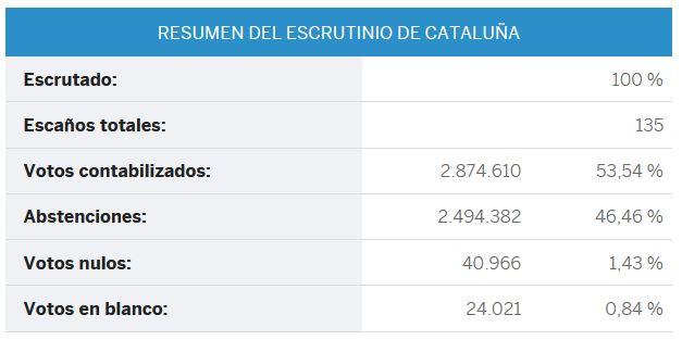 """Conflicto """"nacionalista"""" Catalunya, España. [2] - Página 39 Catalu10"""
