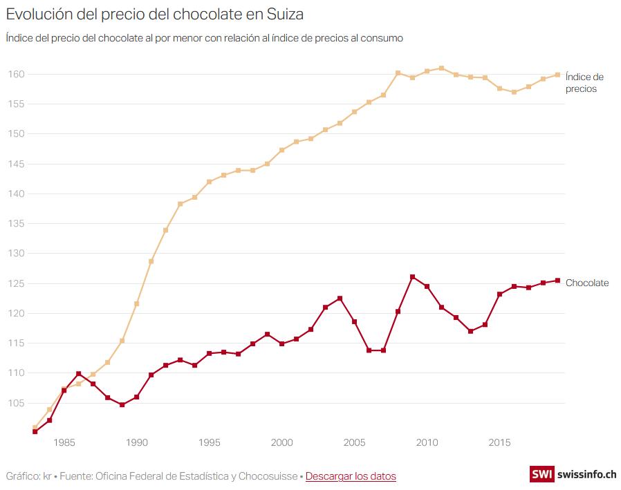 ¿Se acaba el chocolate? Chocol10