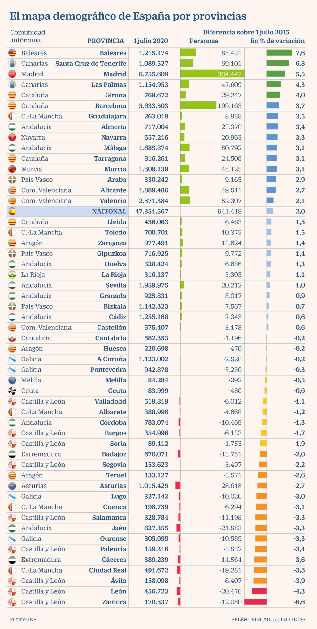 Demografía. España: fecundidad, nupcialidad, natalidad, esperanza media de vida.  - Página 3 D1d34b10