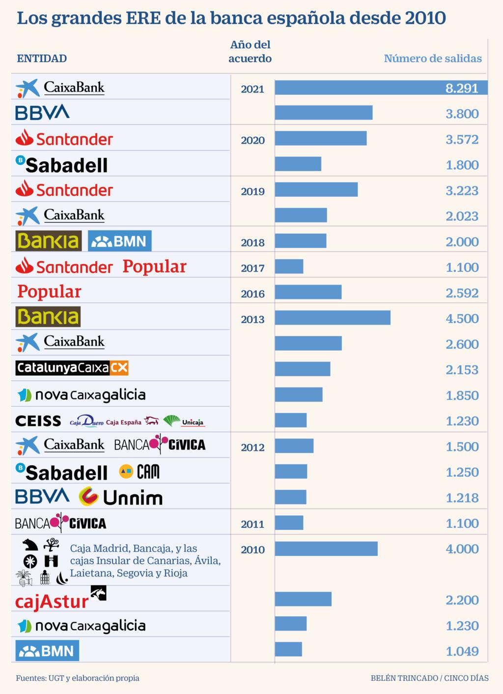 Negocio de la banca en España. El gobierno avala a la banca privada por otros 100.000 millones. Cooperación sindical.  - Página 12 D6984a10