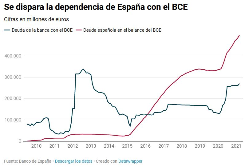 Deuda con patria y patria con deuda. España debe más que nunca. - Página 4 Deuda10