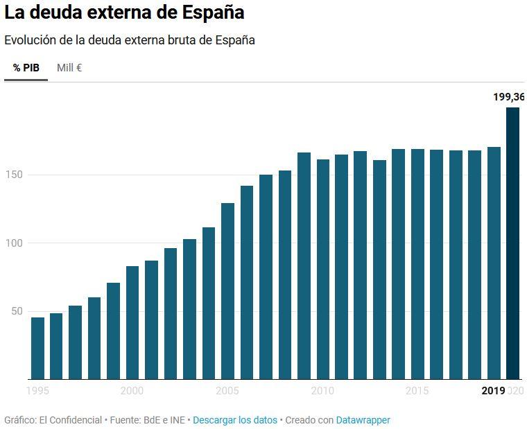 Deuda con patria y patria con deuda. España debe más que nunca. - Página 4 Deuda11