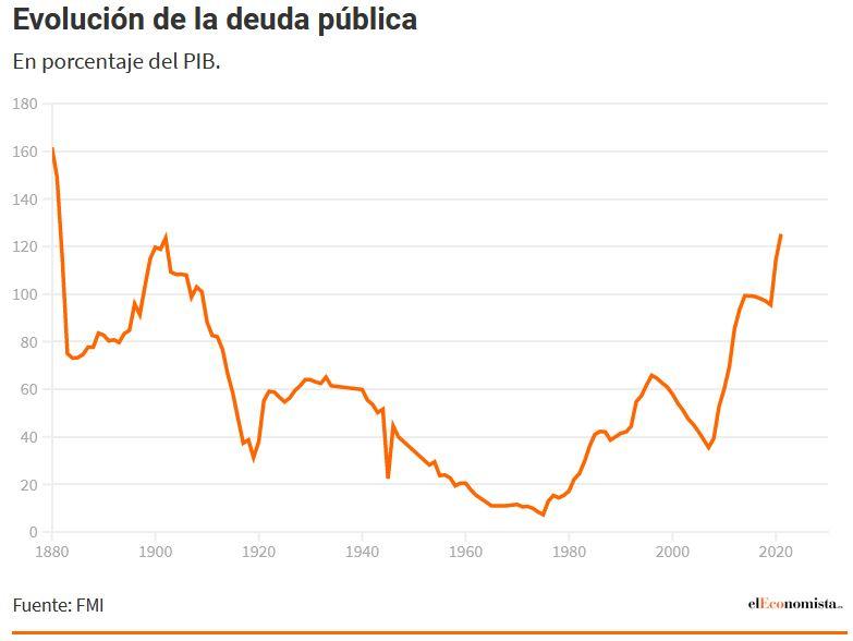 Deuda con patria y patria con deuda. España debe más que nunca. - Página 4 Deuda12