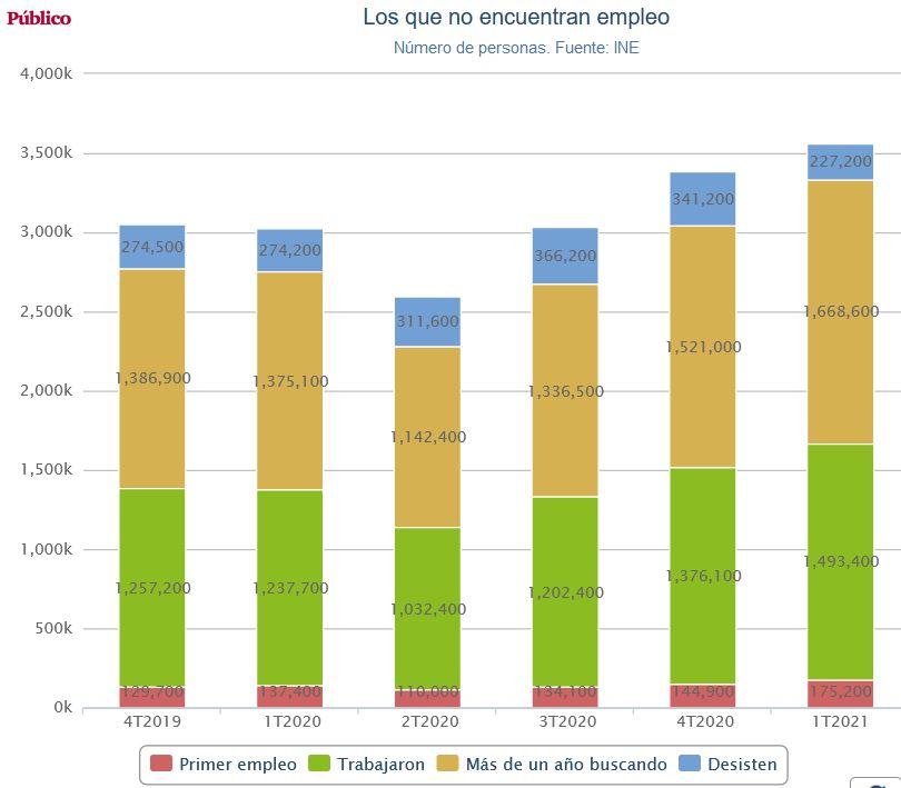 España, paraíso capitalista. Las condiciones de la lucha de clases y ... - Página 14 Empleo11
