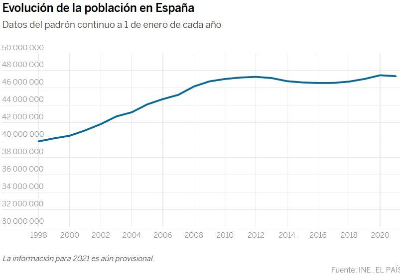 Demografía. España: fecundidad, nupcialidad, natalidad, esperanza media de vida.  - Página 3 Espaza10