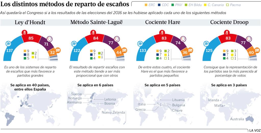 Votaciones y otros asuntos electorales en España. Ga11p410