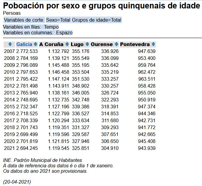 Galiza, demografía: Despoblamiento rural, más de 200.000 casas deshabitadas. - Página 4 Galiza10