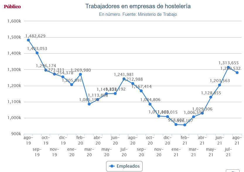 La hostelería acomete el mayor ajuste de la crisis y cierra 5.000 bares el último año Hostel10