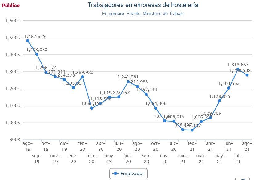 La hostelería acomete el mayor ajuste de la crisis y cierra 5.000 bares el último año Hostel11
