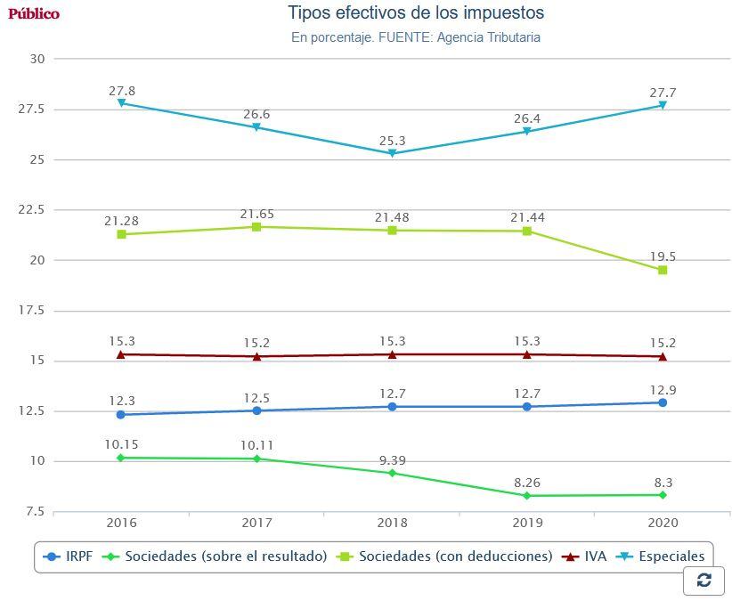 España: Impuestos de patrimonio, renta y sociedades. Presión clasista del capital. - Página 3 Impues11