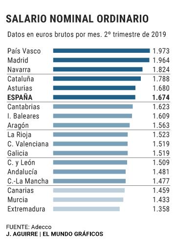 España, paraíso capitalista. Las condiciones de la lucha de clases y ... - Página 9 Nomina11