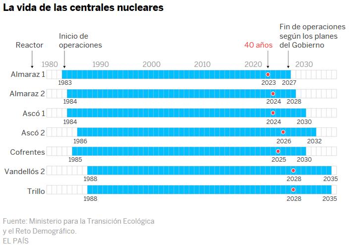 Energía en España. - Página 5 Nuclea10