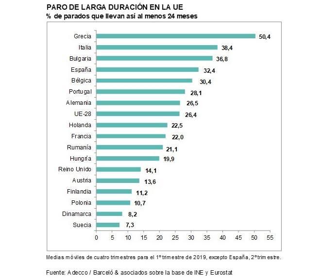 España, paraíso capitalista. Las condiciones de la lucha de clases y ... - Página 9 Paro-l10