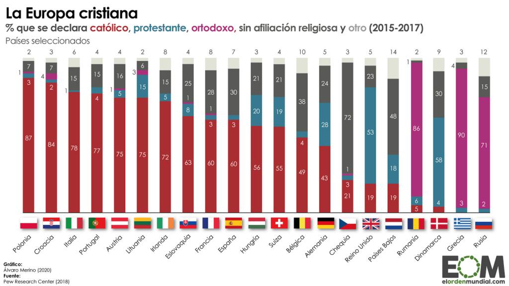 Religiones: 1.100 millones de descreíd@s, ate@s... Porcen10