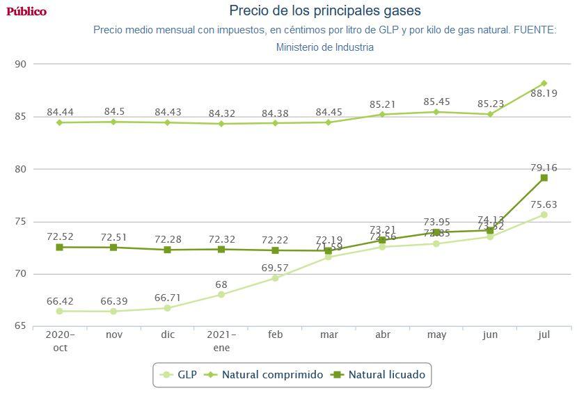 España, paraíso capitalista. Las condiciones de la lucha de clases y ... - Página 15 Precio14