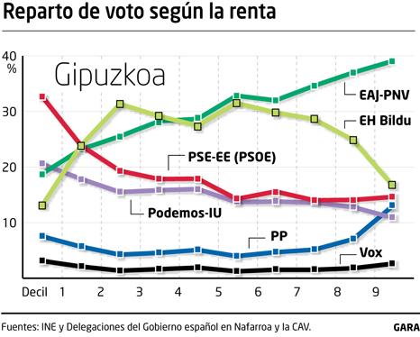 Euskal Herria: Reestructuración de la explotación... - Página 11 Votos_10