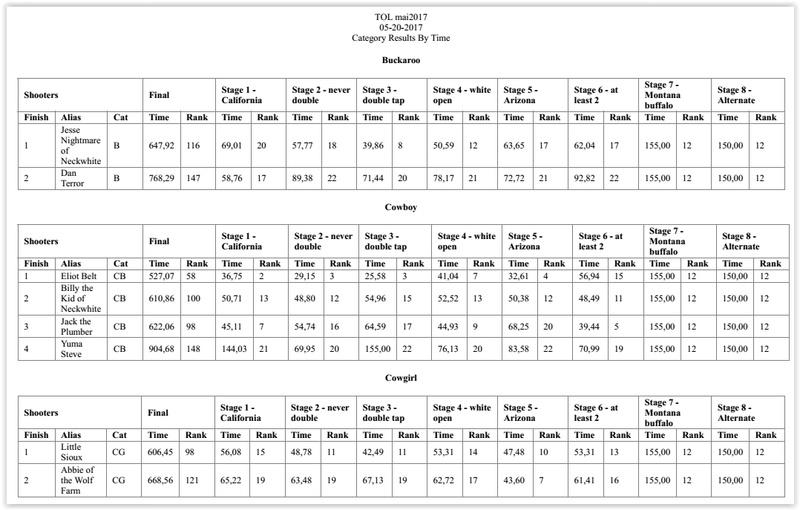 Concours CAS à San Leonardo's Creek (TOL) - Page 2 Cas_re11