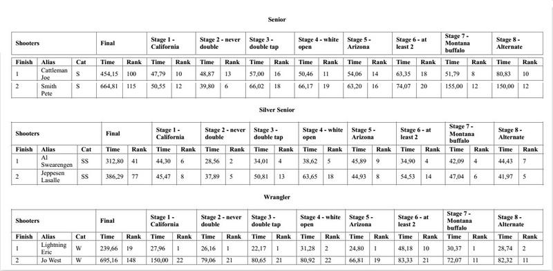 Concours CAS à San Leonardo's Creek (TOL) - Page 2 Cas_re12
