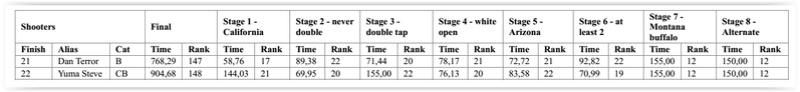 Concours CAS à San Leonardo's Creek (TOL) - Page 2 Cas_re13