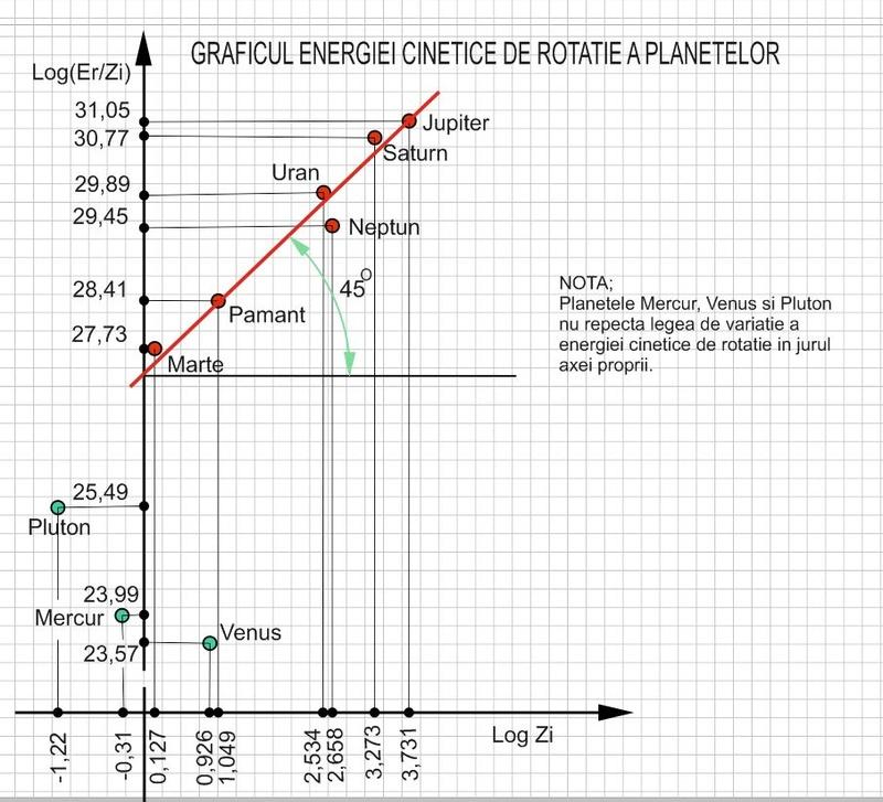 Momentul cinetic al unei cărămizi - Pagina 2 Grafic10