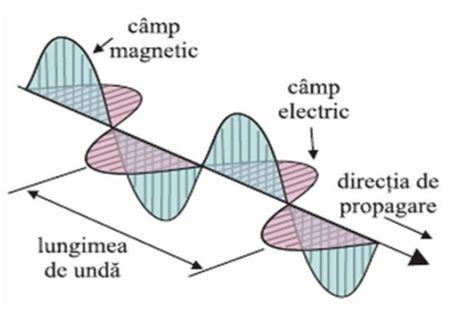 Care este diferenta dintre radiatiile electromagnetice naturale si cele artificiale produse de oscilatori? Oscila12