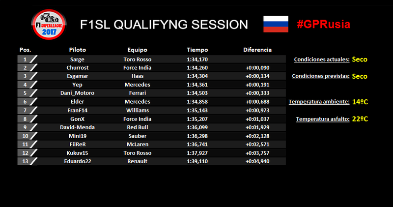 RESULTADOS GP RUSIA 2017 F1SL 4_rus_11