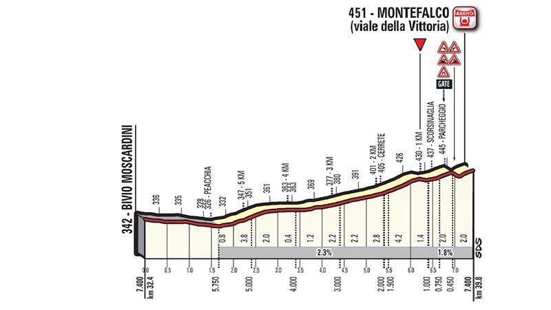 Giro100 - Giro d'Italia 2017 - #Giro100  - Página 7 Decima10
