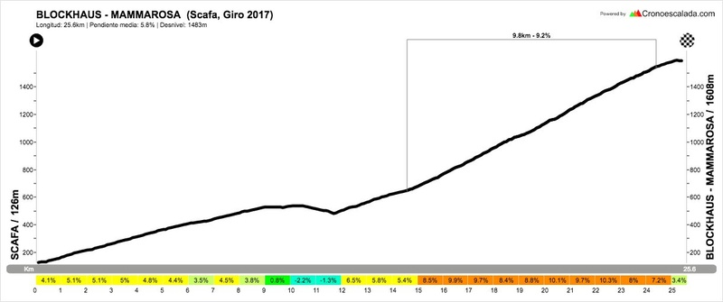 Giro100 - Giro d'Italia 2017 - #Giro100  - Página 6 C_t4ug10