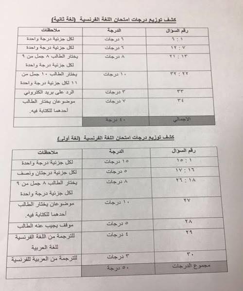 مواصفات الورقة الإمتحانية بتوزيع الدرجات لكل مواد الثانوية العامة 2017 19029612