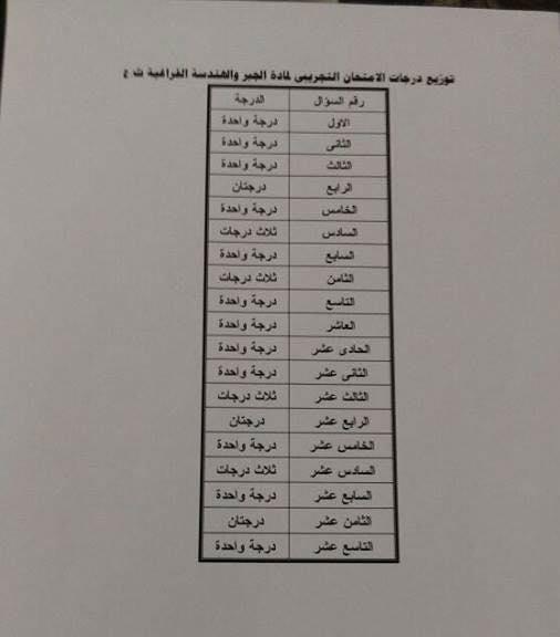 مواصفات الورقة الإمتحانية بتوزيع الدرجات لكل مواد الثانوية العامة 2017 19146111