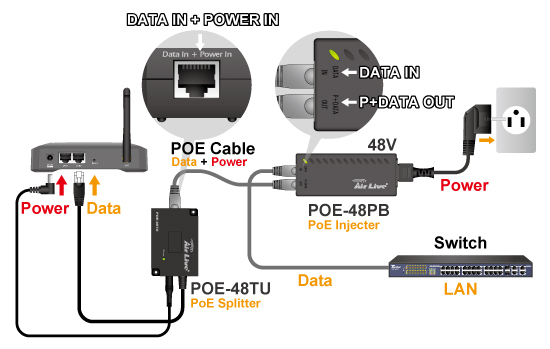Công nghệ PoE (Power over Ethernet) Poe_1010