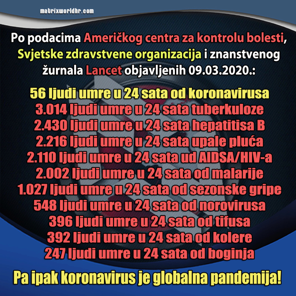 "MEDIJSKE MANIPULACIJE-KORONA KOVID ""VIRUS""! - Page 2 Global12"