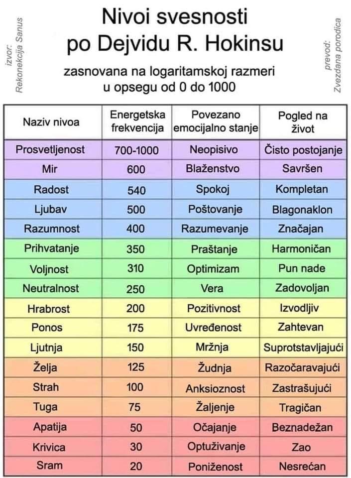 LJUDSKA SVIJEST I RAZINE IDENTIFIKACIJE - Page 2 Vibrac11