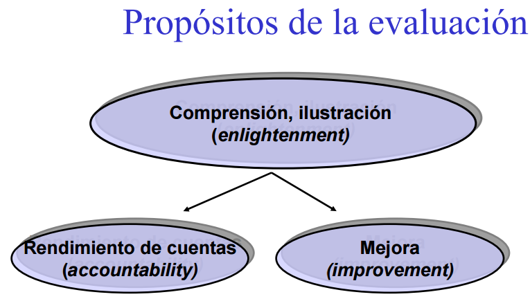 PROPOSITOS Y CRITERIOS DE EVALUACIÓN Imagen10