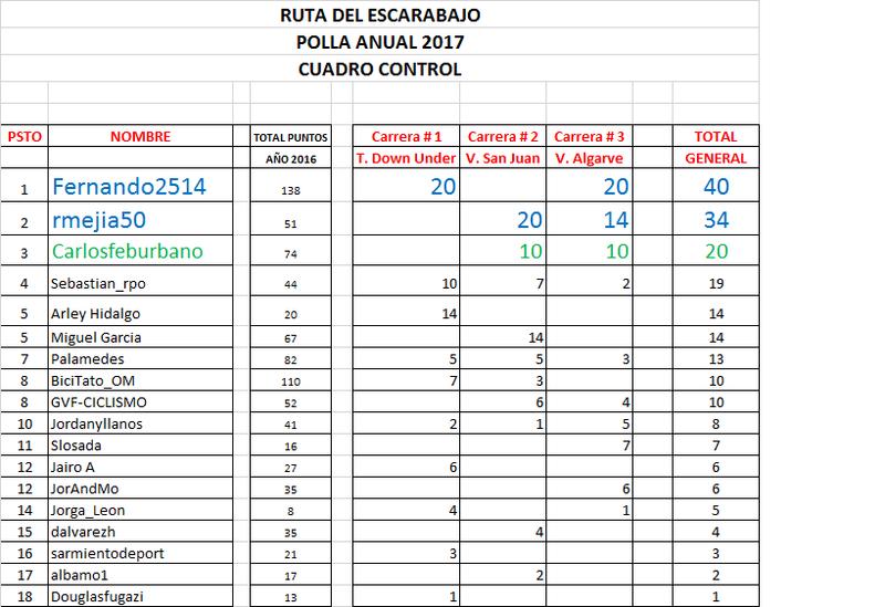 Clasificaciones Polla Anual La Ruta del Escarabajo 2017 Ruta10