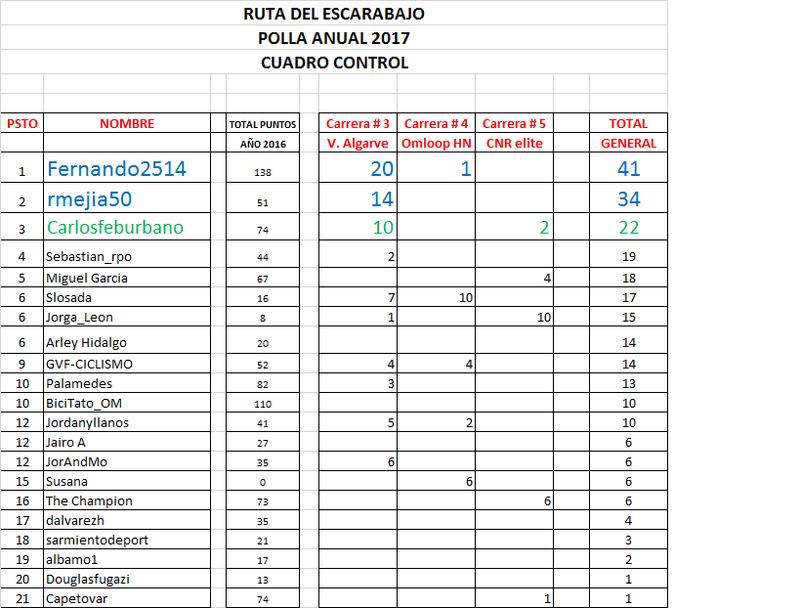 Clasificaciones Polla Anual La Ruta del Escarabajo 2017 Ruta12