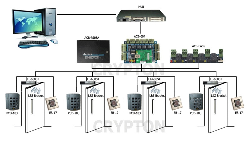 Acess control board (ACB-004)TCP/IP system 20150910